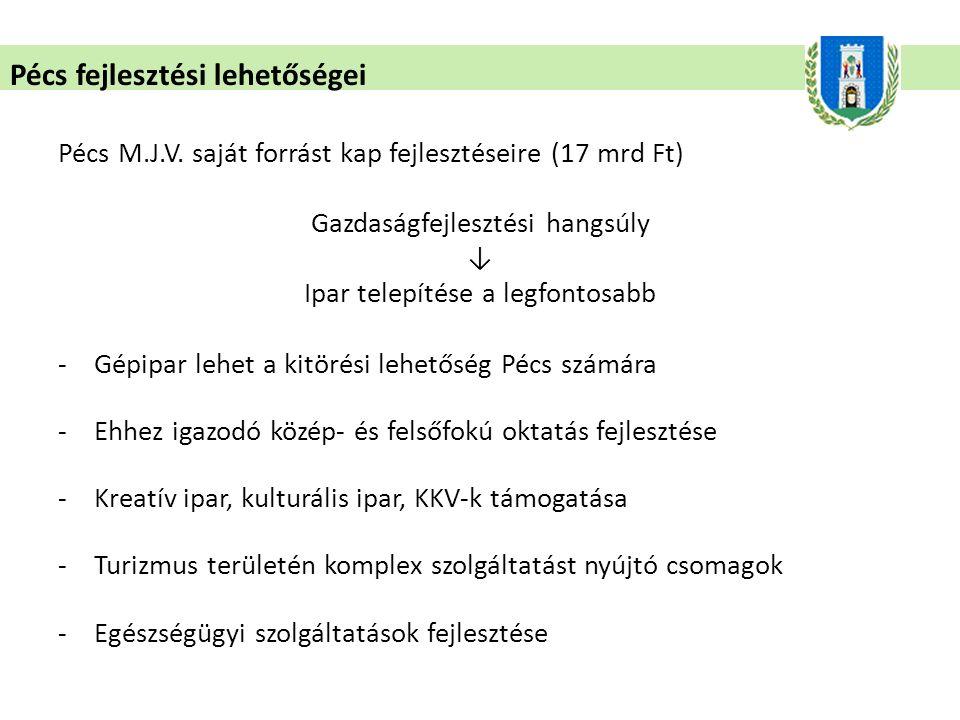 Pécs fejlesztési lehetőségei Pécs M.J.V.