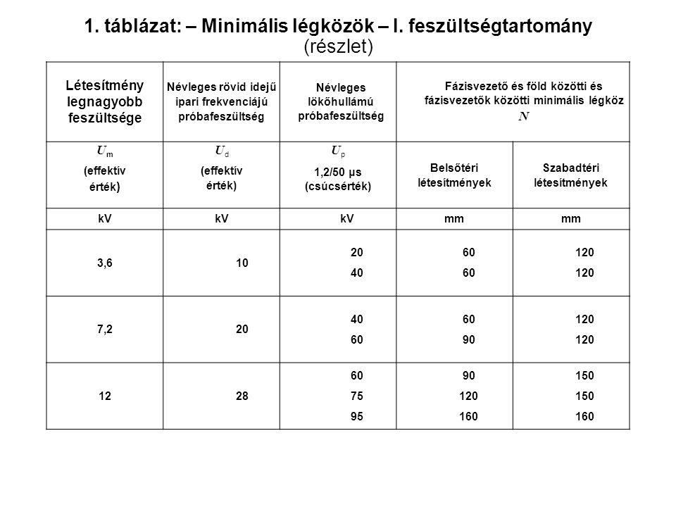 1. táblázat: – Minimális légközök – I. feszültségtartomány (részlet) Létesítmény legnagyobb feszültsége Névleges rövid idejű ipari frekvenciájú próbaf
