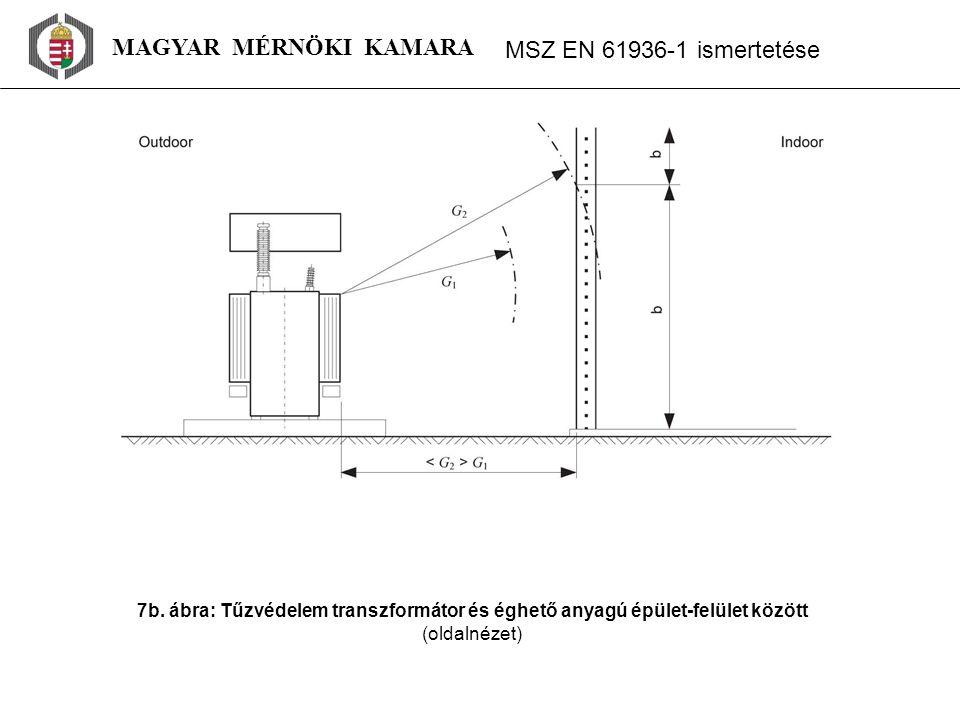 MAGYAR MÉRNÖKI KAMARA MSZ EN 61936 ‑ 1 ismertetése 7b. ábra: Tűzvédelem transzformátor és éghető anyagú épület-felület között (oldalnézet)