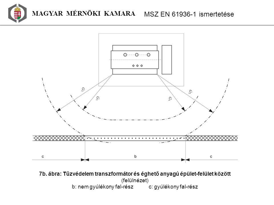 MAGYAR MÉRNÖKI KAMARA MSZ EN 61936 ‑ 1 ismertetése 7b. ábra: Tűzvédelem transzformátor és éghető anyagú épület-felület között (felülnézet) b: nem gyúl