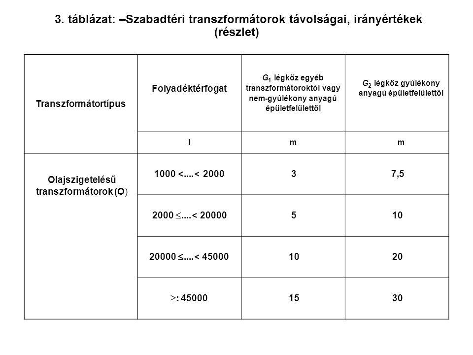 3. táblázat: –Szabadtéri transzformátorok távolságai, irányértékek (részlet) Transzformátortípus Folyadéktérfogat G 1 légköz egyéb transzformátoroktól