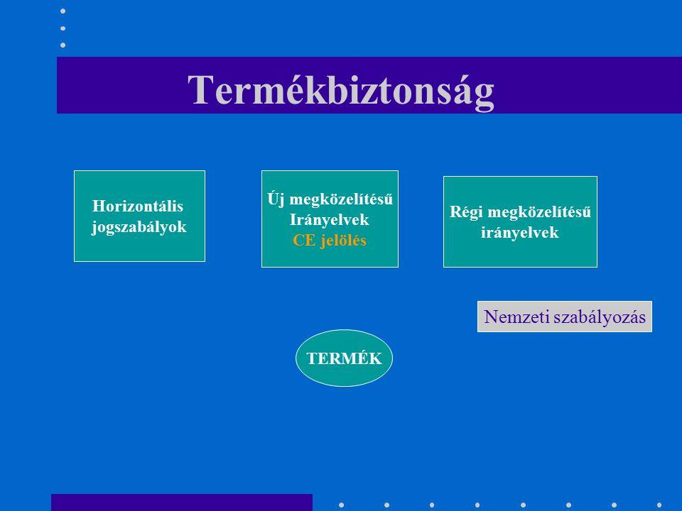 Termékbiztonság TERMÉK Horizontális jogszabályok Új megközelítésű Irányelvek CE jelölés Régi megközelítésű irányelvek Nemzeti szabályozás
