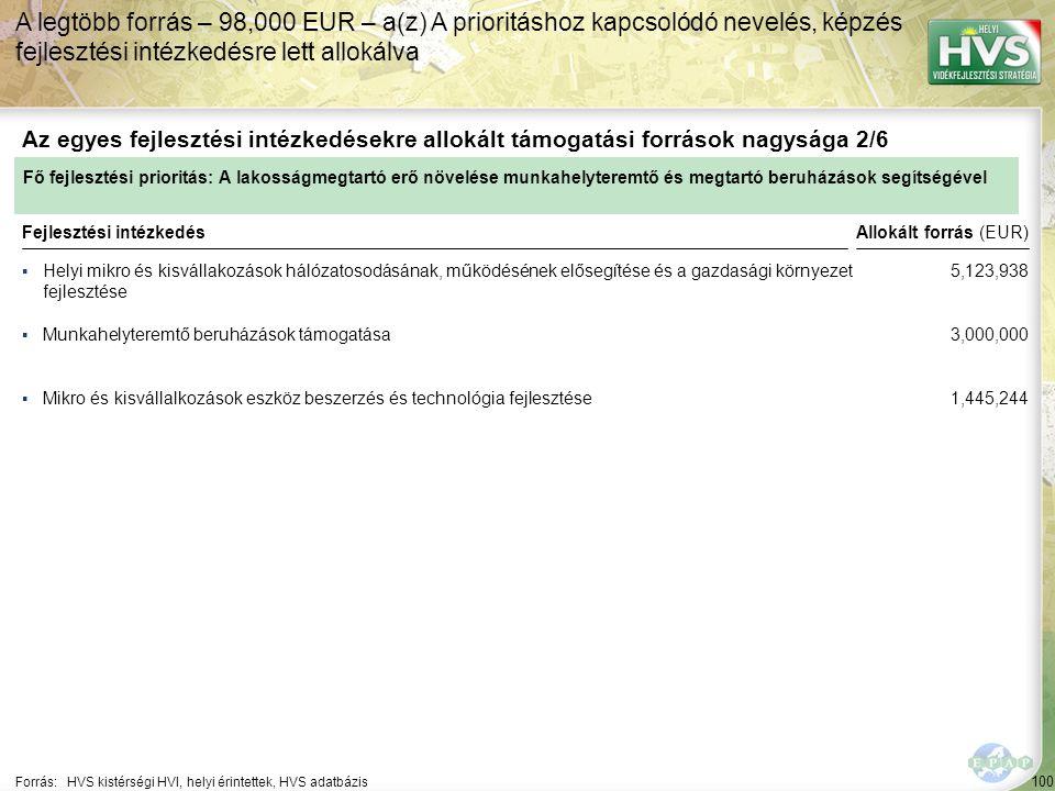100 ▪Helyi mikro és kisvállakozások hálózatosodásának, működésének elősegítése és a gazdasági környezet fejlesztése Forrás:HVS kistérségi HVI, helyi érintettek, HVS adatbázis Az egyes fejlesztési intézkedésekre allokált támogatási források nagysága 2/6 A legtöbb forrás – 98,000 EUR – a(z) A prioritáshoz kapcsolódó nevelés, képzés fejlesztési intézkedésre lett allokálva Fejlesztési intézkedés ▪Munkahelyteremtő beruházások támogatása ▪Mikro és kisvállalkozások eszköz beszerzés és technológia fejlesztése Fő fejlesztési prioritás: A lakosságmegtartó erő növelése munkahelyteremtő és megtartó beruházások segítségével Allokált forrás (EUR) 5,123,938 3,000,000 1,445,244