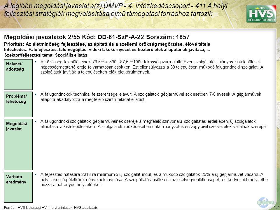 131 Forrás:HVS kistérségi HVI, helyi érintettek, HVS adatbázis Megoldási javaslatok 2/55 Kód: DD-61-SzF-A-22 Sorszám: 1857 A legtöbb megoldási javaslat a(z) ÚMVP - 4.