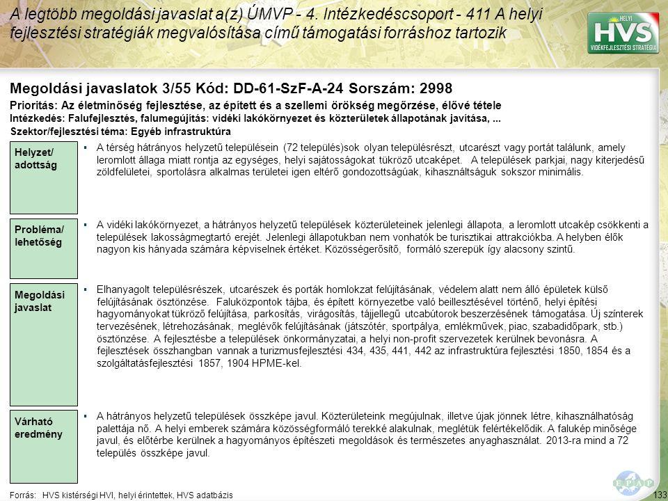 133 Forrás:HVS kistérségi HVI, helyi érintettek, HVS adatbázis Megoldási javaslatok 3/55 Kód: DD-61-SzF-A-24 Sorszám: 2998 A legtöbb megoldási javaslat a(z) ÚMVP - 4.
