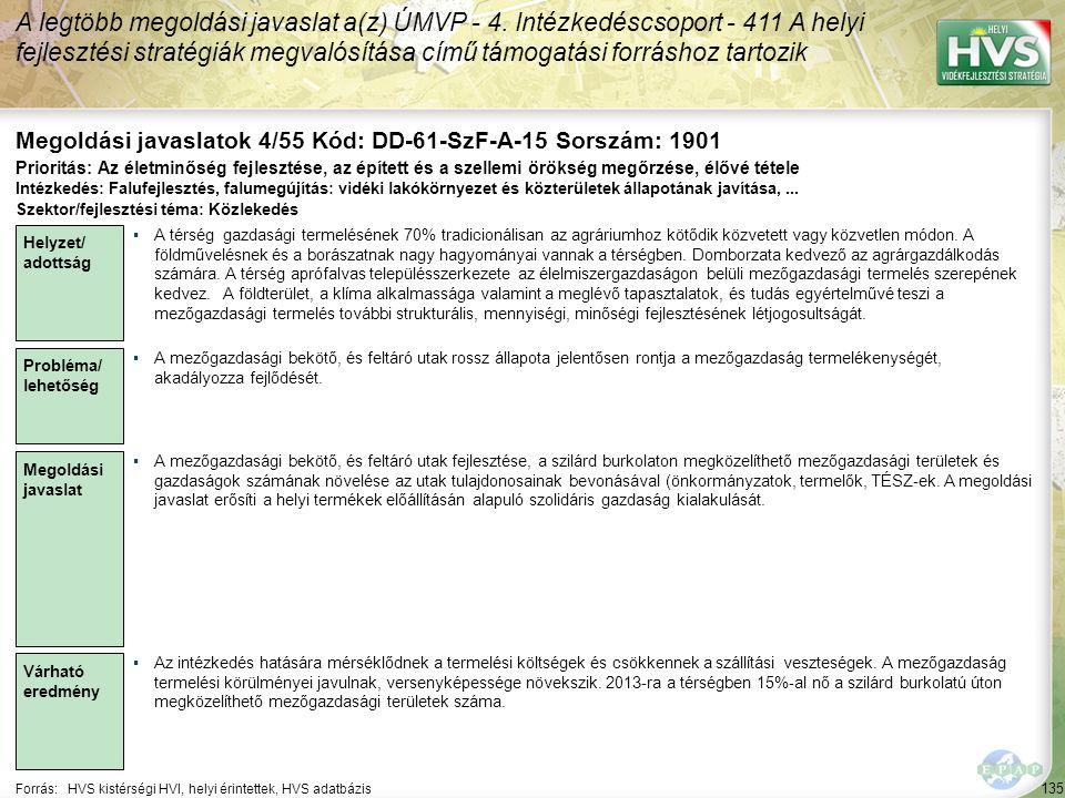 135 Forrás:HVS kistérségi HVI, helyi érintettek, HVS adatbázis Megoldási javaslatok 4/55 Kód: DD-61-SzF-A-15 Sorszám: 1901 A legtöbb megoldási javaslat a(z) ÚMVP - 4.