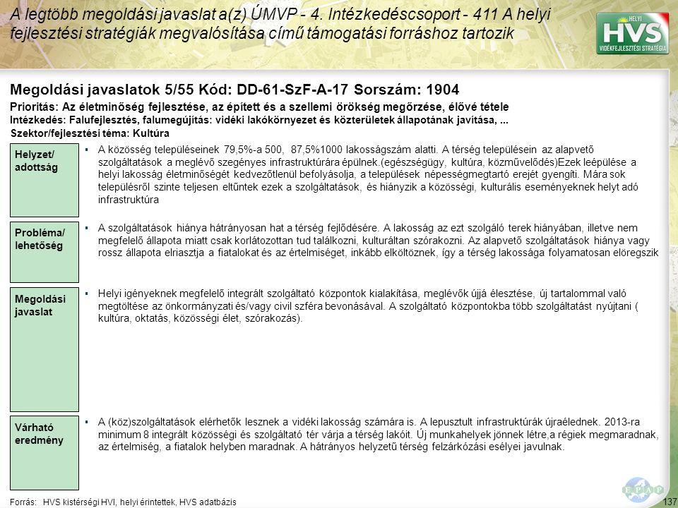 137 Forrás:HVS kistérségi HVI, helyi érintettek, HVS adatbázis Megoldási javaslatok 5/55 Kód: DD-61-SzF-A-17 Sorszám: 1904 A legtöbb megoldási javaslat a(z) ÚMVP - 4.
