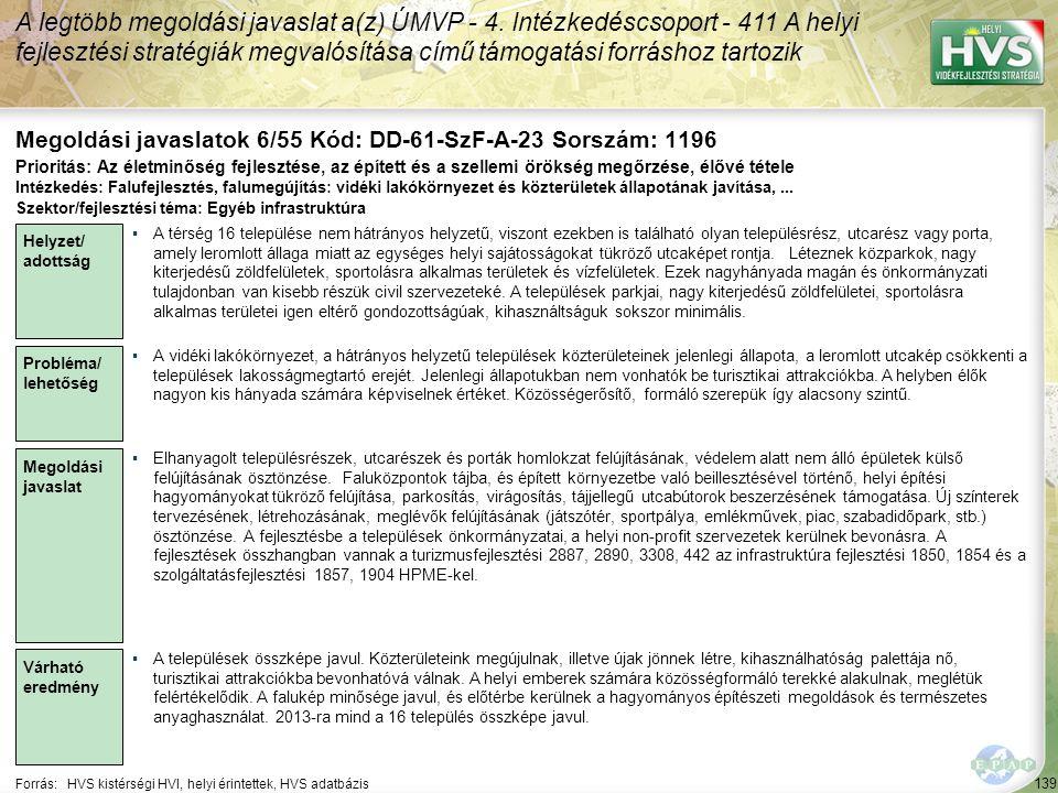 139 Forrás:HVS kistérségi HVI, helyi érintettek, HVS adatbázis Megoldási javaslatok 6/55 Kód: DD-61-SzF-A-23 Sorszám: 1196 A legtöbb megoldási javaslat a(z) ÚMVP - 4.