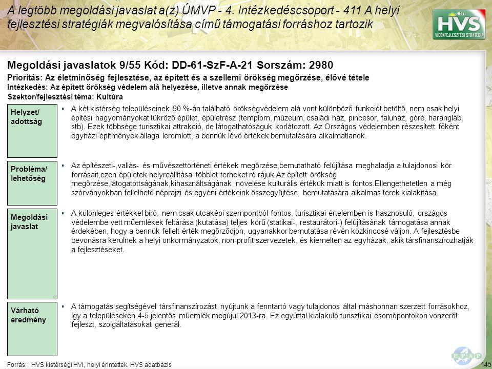 145 Forrás:HVS kistérségi HVI, helyi érintettek, HVS adatbázis Megoldási javaslatok 9/55 Kód: DD-61-SzF-A-21 Sorszám: 2980 A legtöbb megoldási javaslat a(z) ÚMVP - 4.