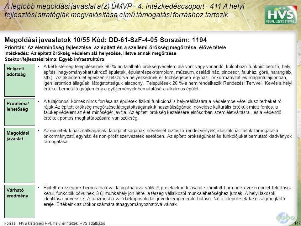 147 Forrás:HVS kistérségi HVI, helyi érintettek, HVS adatbázis Megoldási javaslatok 10/55 Kód: DD-61-SzF-4-05 Sorszám: 1194 A legtöbb megoldási javaslat a(z) ÚMVP - 4.