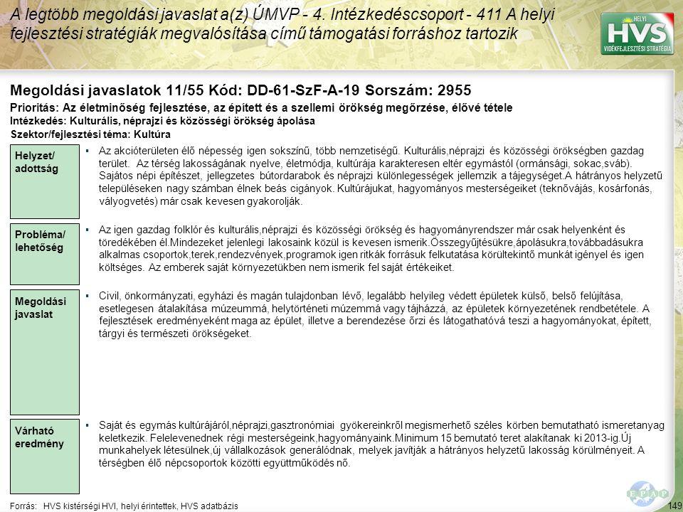 149 Forrás:HVS kistérségi HVI, helyi érintettek, HVS adatbázis Megoldási javaslatok 11/55 Kód: DD-61-SzF-A-19 Sorszám: 2955 A legtöbb megoldási javaslat a(z) ÚMVP - 4.