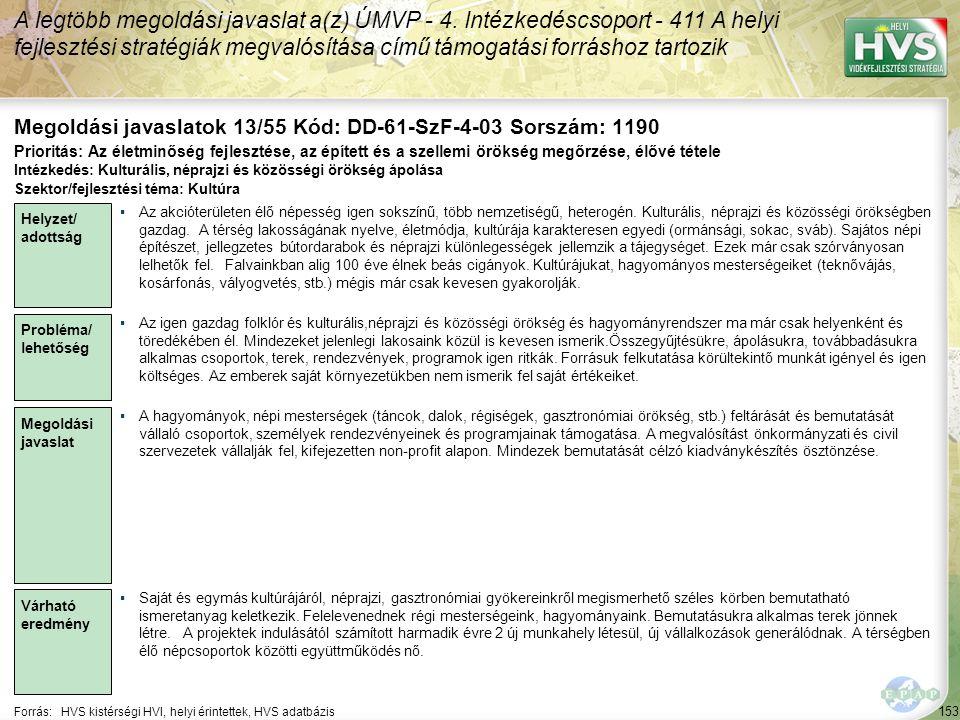 153 Forrás:HVS kistérségi HVI, helyi érintettek, HVS adatbázis Megoldási javaslatok 13/55 Kód: DD-61-SzF-4-03 Sorszám: 1190 A legtöbb megoldási javaslat a(z) ÚMVP - 4.