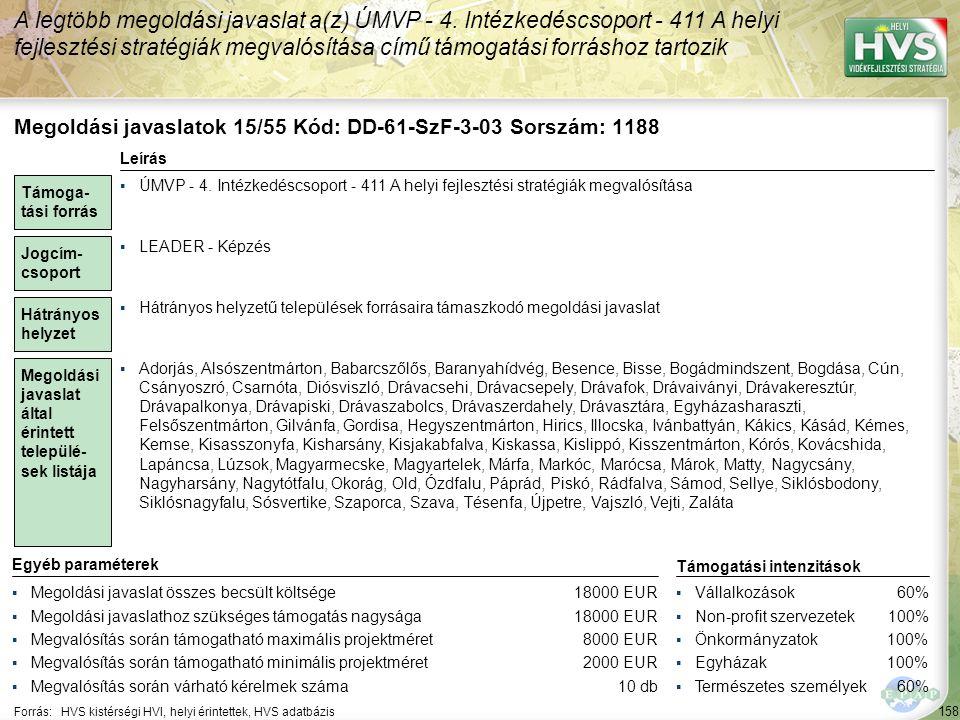 158 Forrás:HVS kistérségi HVI, helyi érintettek, HVS adatbázis A legtöbb megoldási javaslat a(z) ÚMVP - 4.