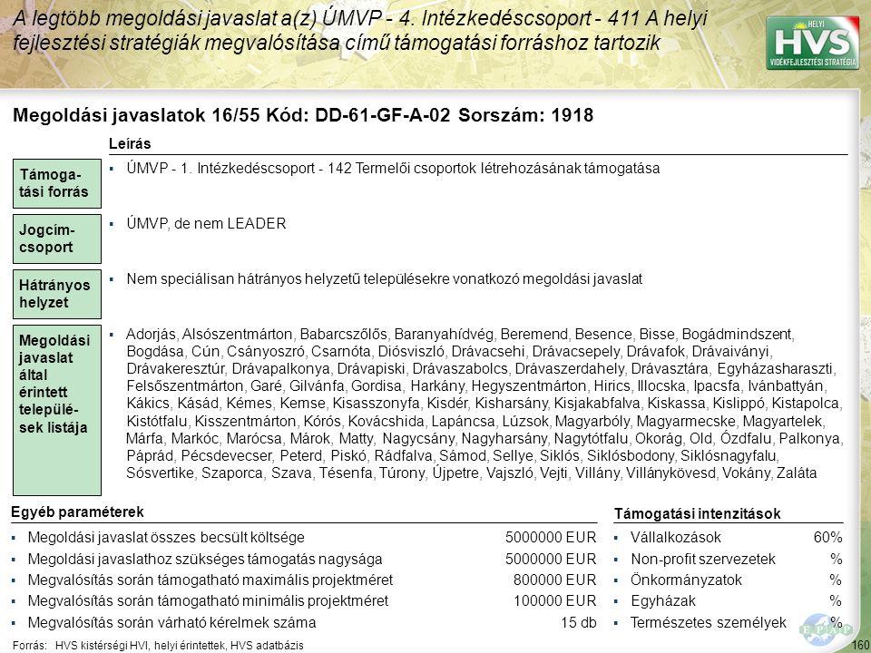 160 Forrás:HVS kistérségi HVI, helyi érintettek, HVS adatbázis A legtöbb megoldási javaslat a(z) ÚMVP - 4.