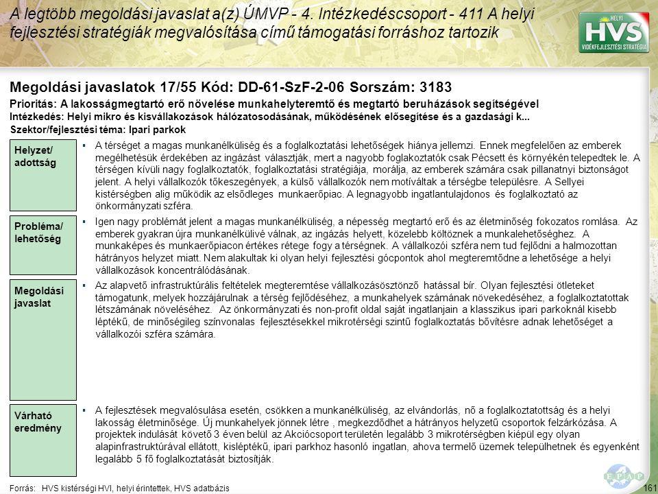 161 Forrás:HVS kistérségi HVI, helyi érintettek, HVS adatbázis Megoldási javaslatok 17/55 Kód: DD-61-SzF-2-06 Sorszám: 3183 A legtöbb megoldási javaslat a(z) ÚMVP - 4.