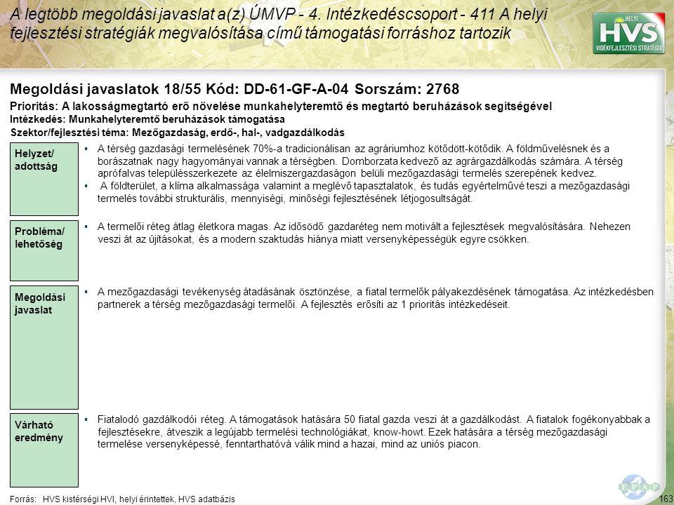 163 Forrás:HVS kistérségi HVI, helyi érintettek, HVS adatbázis Megoldási javaslatok 18/55 Kód: DD-61-GF-A-04 Sorszám: 2768 A legtöbb megoldási javaslat a(z) ÚMVP - 4.