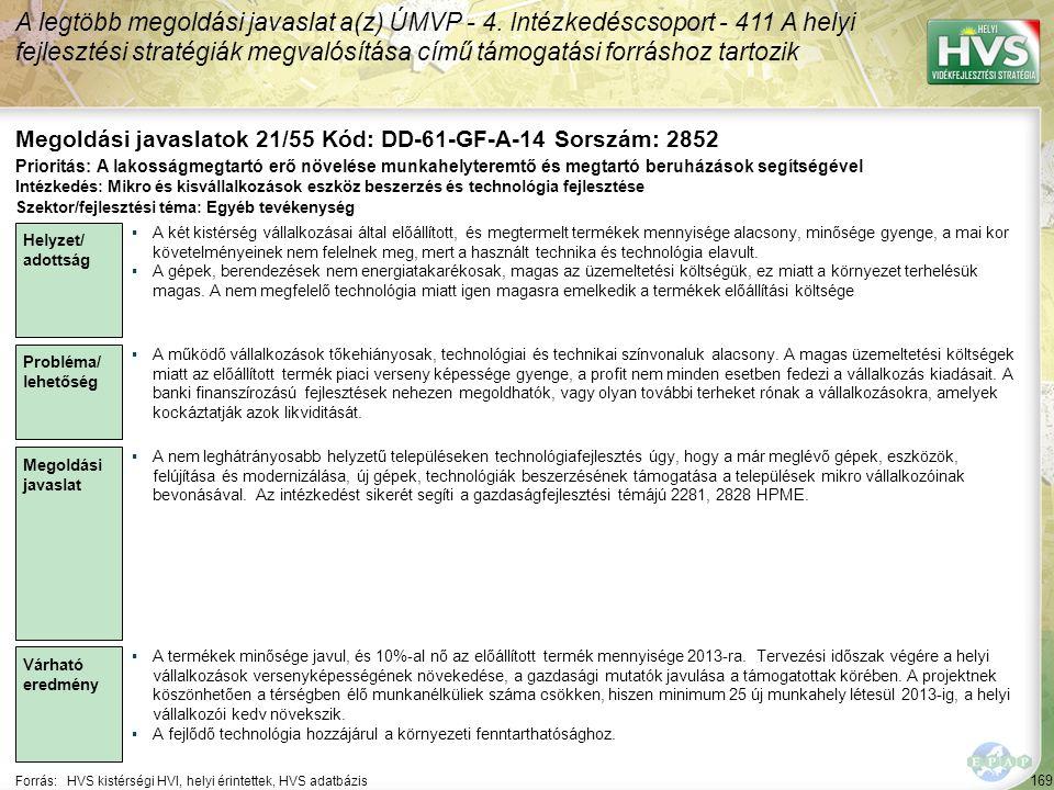 169 Forrás:HVS kistérségi HVI, helyi érintettek, HVS adatbázis Megoldási javaslatok 21/55 Kód: DD-61-GF-A-14 Sorszám: 2852 A legtöbb megoldási javasla