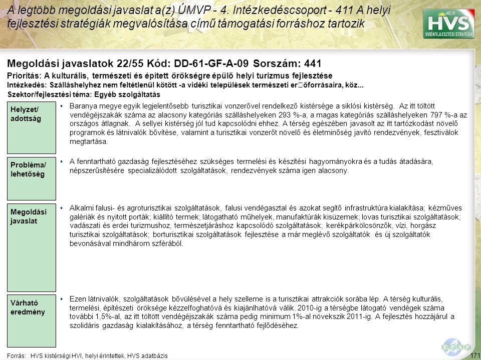 171 Forrás:HVS kistérségi HVI, helyi érintettek, HVS adatbázis Megoldási javaslatok 22/55 Kód: DD-61-GF-A-09 Sorszám: 441 A legtöbb megoldási javaslat