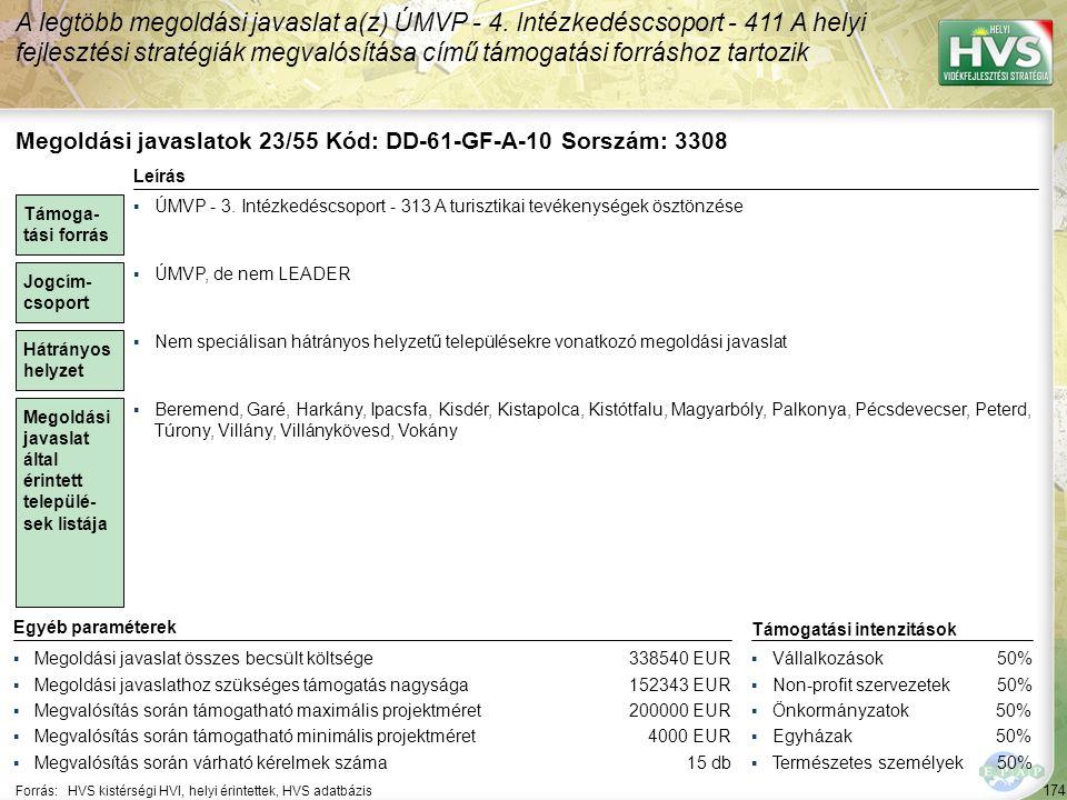 174 Forrás:HVS kistérségi HVI, helyi érintettek, HVS adatbázis A legtöbb megoldási javaslat a(z) ÚMVP - 4. Intézkedéscsoport - 411 A helyi fejlesztési
