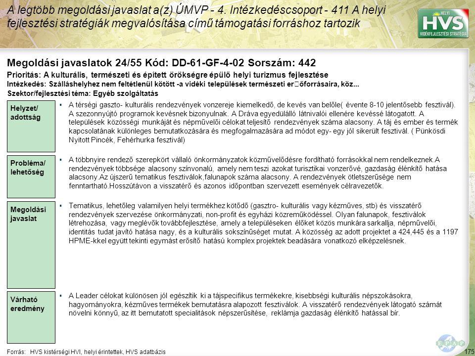 175 Forrás:HVS kistérségi HVI, helyi érintettek, HVS adatbázis Megoldási javaslatok 24/55 Kód: DD-61-GF-4-02 Sorszám: 442 A legtöbb megoldási javaslat