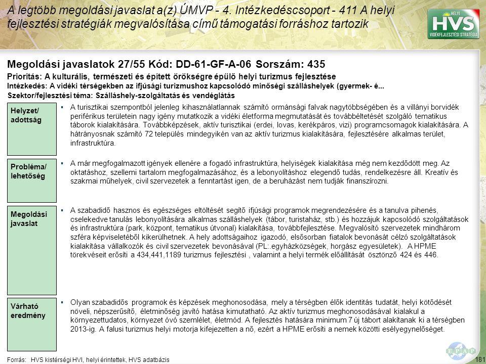181 Forrás:HVS kistérségi HVI, helyi érintettek, HVS adatbázis Megoldási javaslatok 27/55 Kód: DD-61-GF-A-06 Sorszám: 435 A legtöbb megoldási javaslat
