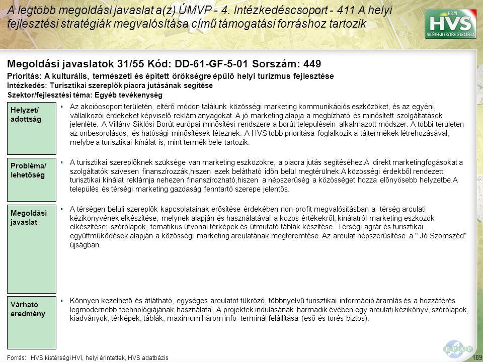 189 Forrás:HVS kistérségi HVI, helyi érintettek, HVS adatbázis Megoldási javaslatok 31/55 Kód: DD-61-GF-5-01 Sorszám: 449 A legtöbb megoldási javaslat