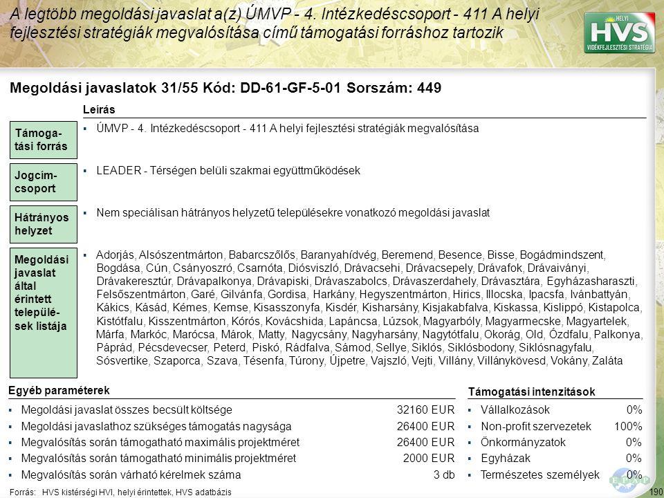 190 Forrás:HVS kistérségi HVI, helyi érintettek, HVS adatbázis A legtöbb megoldási javaslat a(z) ÚMVP - 4. Intézkedéscsoport - 411 A helyi fejlesztési
