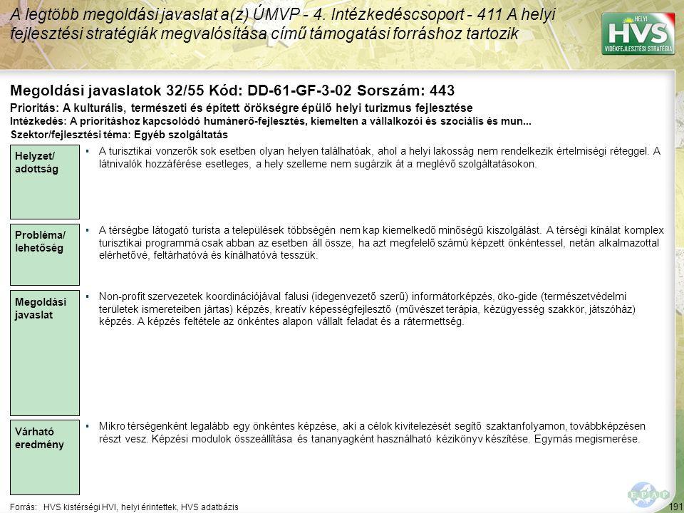 191 Forrás:HVS kistérségi HVI, helyi érintettek, HVS adatbázis Megoldási javaslatok 32/55 Kód: DD-61-GF-3-02 Sorszám: 443 A legtöbb megoldási javaslat