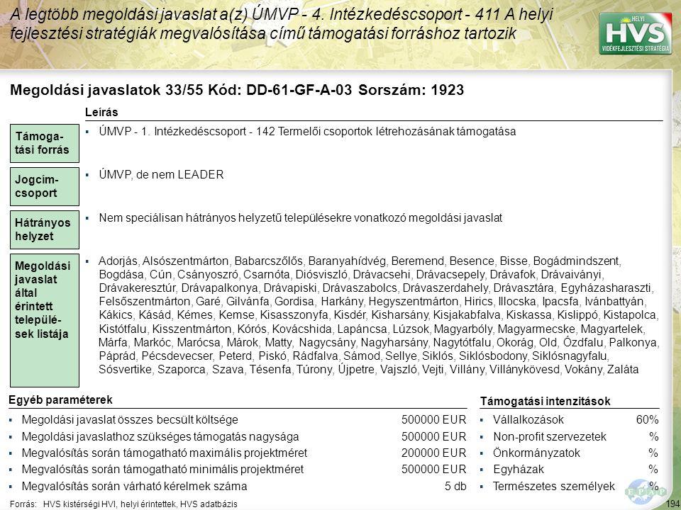 194 Forrás:HVS kistérségi HVI, helyi érintettek, HVS adatbázis A legtöbb megoldási javaslat a(z) ÚMVP - 4. Intézkedéscsoport - 411 A helyi fejlesztési