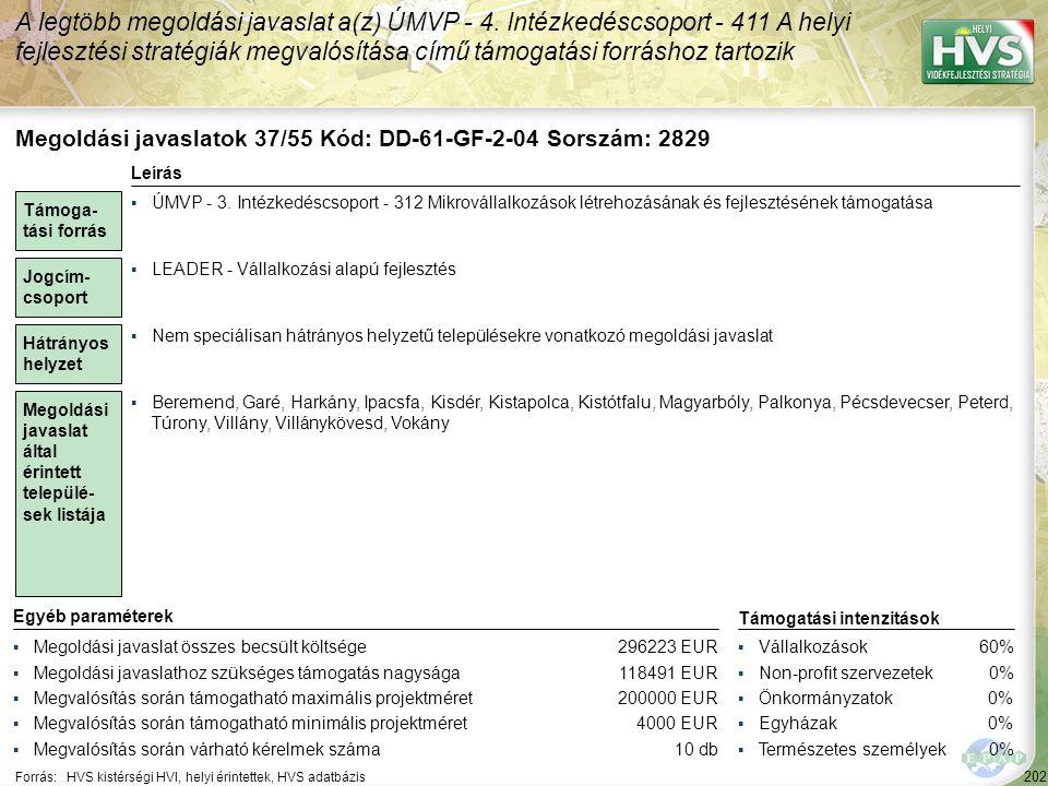 202 Forrás:HVS kistérségi HVI, helyi érintettek, HVS adatbázis A legtöbb megoldási javaslat a(z) ÚMVP - 4. Intézkedéscsoport - 411 A helyi fejlesztési