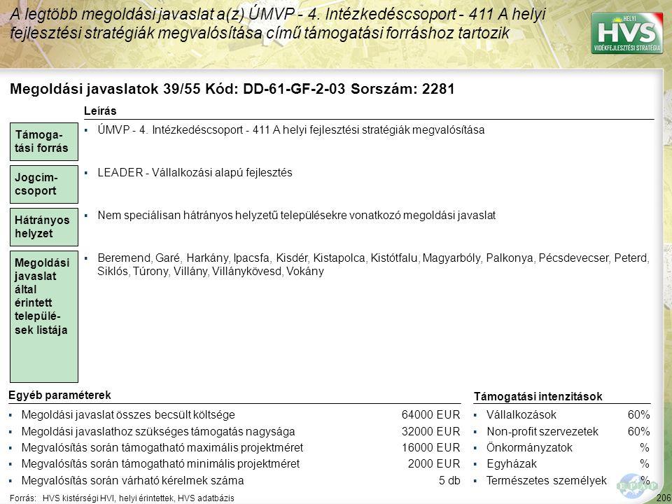 206 Forrás:HVS kistérségi HVI, helyi érintettek, HVS adatbázis A legtöbb megoldási javaslat a(z) ÚMVP - 4. Intézkedéscsoport - 411 A helyi fejlesztési