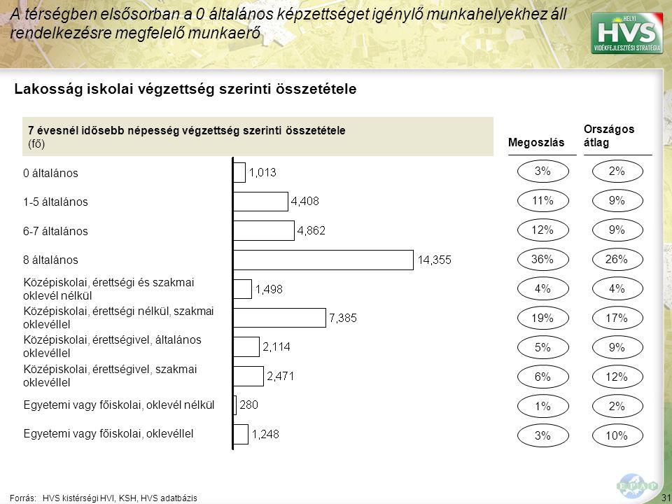 31 Forrás:HVS kistérségi HVI, KSH, HVS adatbázis Lakosság iskolai végzettség szerinti összetétele A térségben elsősorban a 0 általános képzettséget igénylő munkahelyekhez áll rendelkezésre megfelelő munkaerő 7 évesnél idősebb népesség végzettség szerinti összetétele (fő) 0 általános 1-5 általános 6-7 általános 8 általános Középiskolai, érettségi és szakmai oklevél nélkül Középiskolai, érettségi nélkül, szakmai oklevéllel Középiskolai, érettségivel, általános oklevéllel Középiskolai, érettségivel, szakmai oklevéllel Egyetemi vagy főiskolai, oklevél nélkül Egyetemi vagy főiskolai, oklevéllel Megoszlás 3% 12% 5% 1% 4% Országos átlag 2% 9% 2% 4% 11% 36% 6% 3% 19% 9% 26% 12% 10% 17%