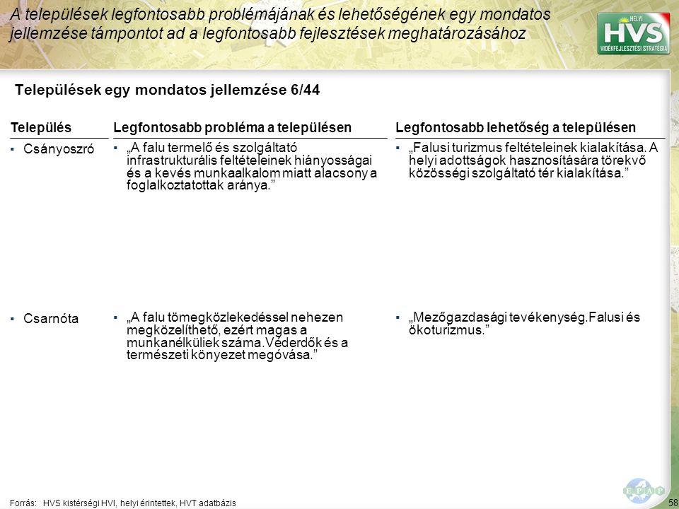 """58 Települések egy mondatos jellemzése 6/44 A települések legfontosabb problémájának és lehetőségének egy mondatos jellemzése támpontot ad a legfontosabb fejlesztések meghatározásához Forrás:HVS kistérségi HVI, helyi érintettek, HVT adatbázis TelepülésLegfontosabb probléma a településen ▪Csányoszró ▪""""A falu termelő és szolgáltató infrastrukturális feltételeinek hiányosságai és a kevés munkaalkalom miatt alacsony a foglalkoztatottak aránya. ▪Csarnóta ▪""""A falu tömegközlekedéssel nehezen megközelíthető, ezért magas a munkanélküliek száma.Véderdők és a természeti könyezet megóvása. Legfontosabb lehetőség a településen ▪""""Falusi turizmus feltételeinek kialakítása."""