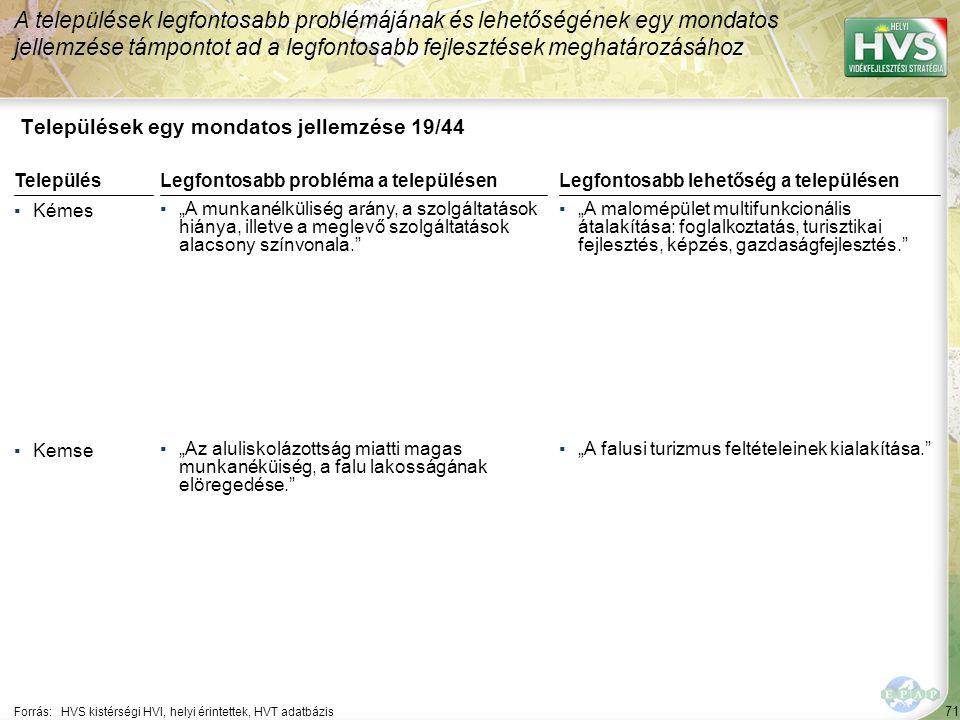 """71 Települések egy mondatos jellemzése 19/44 A települések legfontosabb problémájának és lehetőségének egy mondatos jellemzése támpontot ad a legfontosabb fejlesztések meghatározásához Forrás:HVS kistérségi HVI, helyi érintettek, HVT adatbázis TelepülésLegfontosabb probléma a településen ▪Kémes ▪""""A munkanélküliség arány, a szolgáltatások hiánya, illetve a meglevő szolgáltatások alacsony színvonala. ▪Kemse ▪""""Az aluliskolázottság miatti magas munkanéküiség, a falu lakosságának elöregedése. Legfontosabb lehetőség a településen ▪""""A malomépület multifunkcionális átalakítása: foglalkoztatás, turisztikai fejlesztés, képzés, gazdaságfejlesztés. ▪""""A falusi turizmus feltételeinek kialakítása."""