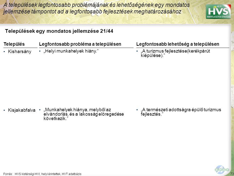 """73 Települések egy mondatos jellemzése 21/44 A települések legfontosabb problémájának és lehetőségének egy mondatos jellemzése támpontot ad a legfontosabb fejlesztések meghatározásához Forrás:HVS kistérségi HVI, helyi érintettek, HVT adatbázis TelepülésLegfontosabb probléma a településen ▪Kisharsány ▪""""Helyi munkahelyek hiány. ▪Kisjakabfalva ▪""""Munkahelyek hiánya, melyből az elvándorlás, és a lakosság elöregedése következik. Legfontosabb lehetőség a településen ▪""""A turizmus fejlesztése(kerékpárút kiépülése). ▪""""A természeti adottságra épülő turizmus fejlesztés."""