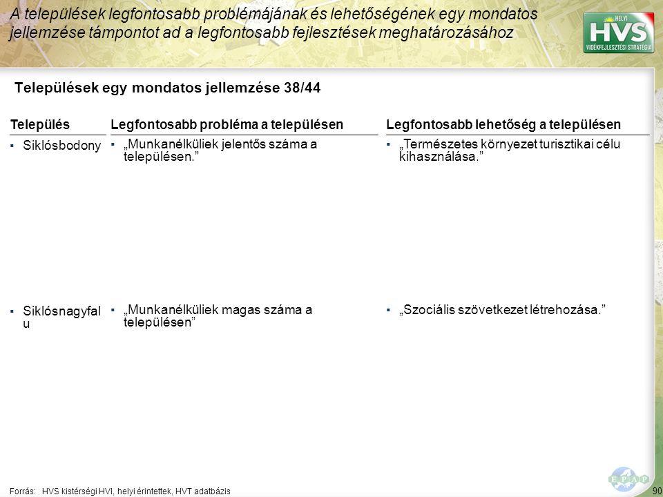 """90 Települések egy mondatos jellemzése 38/44 A települések legfontosabb problémájának és lehetőségének egy mondatos jellemzése támpontot ad a legfontosabb fejlesztések meghatározásához Forrás:HVS kistérségi HVI, helyi érintettek, HVT adatbázis TelepülésLegfontosabb probléma a településen ▪Siklósbodony ▪""""Munkanélküliek jelentős száma a településen. ▪Siklósnagyfal u ▪""""Munkanélküliek magas száma a településen Legfontosabb lehetőség a településen ▪""""Természetes környezet turisztikai célu kihasználása. ▪""""Szociális szövetkezet létrehozása."""