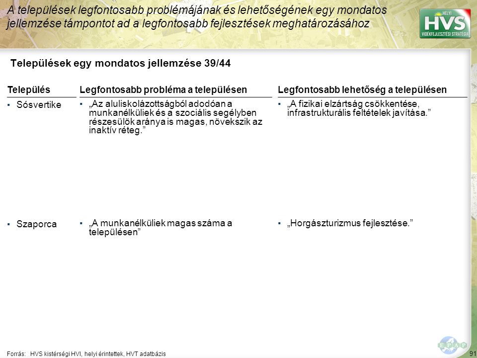"""91 Települések egy mondatos jellemzése 39/44 A települések legfontosabb problémájának és lehetőségének egy mondatos jellemzése támpontot ad a legfontosabb fejlesztések meghatározásához Forrás:HVS kistérségi HVI, helyi érintettek, HVT adatbázis TelepülésLegfontosabb probléma a településen ▪Sósvertike ▪""""Az aluliskolázottságból adodóan a munkanélküliek és a szociális segélyben részesülök aránya is magas, növekszik az inaktív réteg. ▪Szaporca ▪""""A munkanélküliek magas száma a településen Legfontosabb lehetőség a településen ▪""""A fizikai elzártság csökkentése, infrastrukturális feltételek javítása. ▪""""Horgászturizmus fejlesztése."""