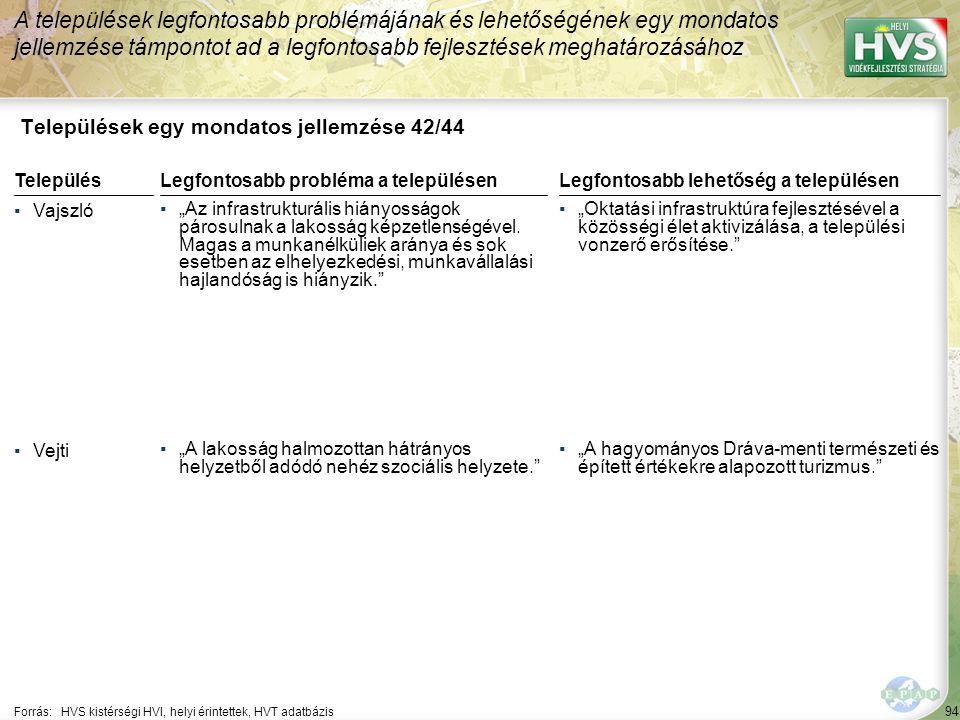 """94 Települések egy mondatos jellemzése 42/44 A települések legfontosabb problémájának és lehetőségének egy mondatos jellemzése támpontot ad a legfontosabb fejlesztések meghatározásához Forrás:HVS kistérségi HVI, helyi érintettek, HVT adatbázis TelepülésLegfontosabb probléma a településen ▪Vajszló ▪""""Az infrastrukturális hiányosságok párosulnak a lakosság képzetlenségével."""