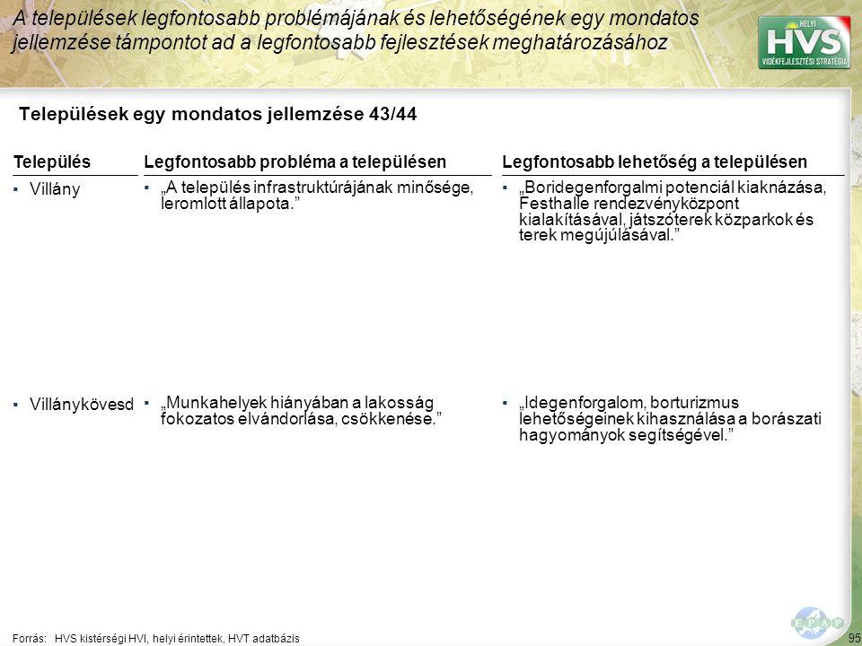"""95 Települések egy mondatos jellemzése 43/44 A települések legfontosabb problémájának és lehetőségének egy mondatos jellemzése támpontot ad a legfontosabb fejlesztések meghatározásához Forrás:HVS kistérségi HVI, helyi érintettek, HVT adatbázis TelepülésLegfontosabb probléma a településen ▪Villány ▪""""A település infrastruktúrájának minősége, leromlott állapota. ▪Villánykövesd ▪""""Munkahelyek hiányában a lakosság fokozatos elvándorlása, csökkenése. Legfontosabb lehetőség a településen ▪""""Boridegenforgalmi potenciál kiaknázása, Festhalle rendezvényközpont kialakításával, játszóterek közparkok és terek megújúlásával. ▪""""Idegenforgalom, borturizmus lehetőségeinek kihasználása a borászati hagyományok segítségével."""