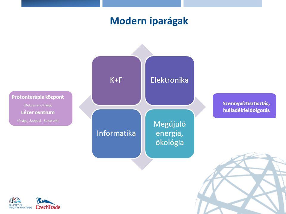 Modern iparágak K+FElektronikaInformatika Megújuló energia, ökológia Protonterápia központ (Debrecen, Prága) Lézer centrum (Prága, Szeged, Bukarest) S