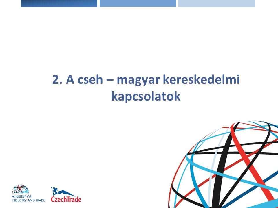 Elektronika A cseh-magyar kereskedelmi kapcsolatok volumene az elmúlt 5 évben Kivitel (CZ -> HU)Behozatal (HU -> CZ)Forgalom Ezer EURSorrendIndexEzer EURSorrendIndexEzer EURSorrendIndex 20092 064 25610.73,51 717 84911.65,33 782 10511.69.5 20102 303 91812.111,62 069 68112.120,54 373 59911.115.6 20112 630 08311.114,22 406 31510.116,35 036 39811.115.2 20122 809 64511.106,82 579 45010.107,25 89 09511.107 20133 151 86710.112,22 554 51710.995 706 38411.105,9 2014/I.280 74510.1131,3198 18711.