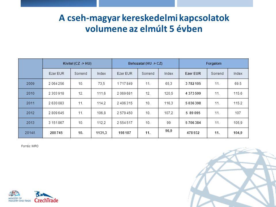 Elektronika A cseh-magyar kereskedelmi kapcsolatok volumene az elmúlt 5 évben Kivitel (CZ -> HU)Behozatal (HU -> CZ)Forgalom Ezer EURSorrendIndexEzer
