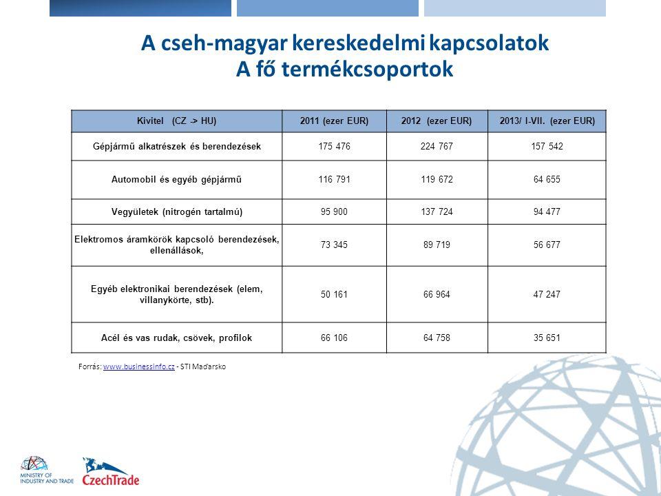 Elektronika A cseh-magyar kereskedelmi kapcsolatok A fő termékcsoportok Forrás: www.businessinfo.cz - STI Maďarskowww.businessinfo.cz Behozatal (HU-> CZ)2011 (ezer EUR)2012 (ezer EUR)2013/ I-VII.