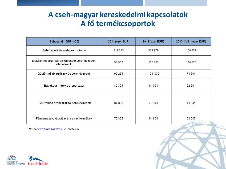 Elektronika A cseh-magyar kereskedelmi kapcsolatok A fő termékcsoportok Forrás: www.businessinfo.cz - STI Maďarskowww.businessinfo.cz Behozatal (HU->