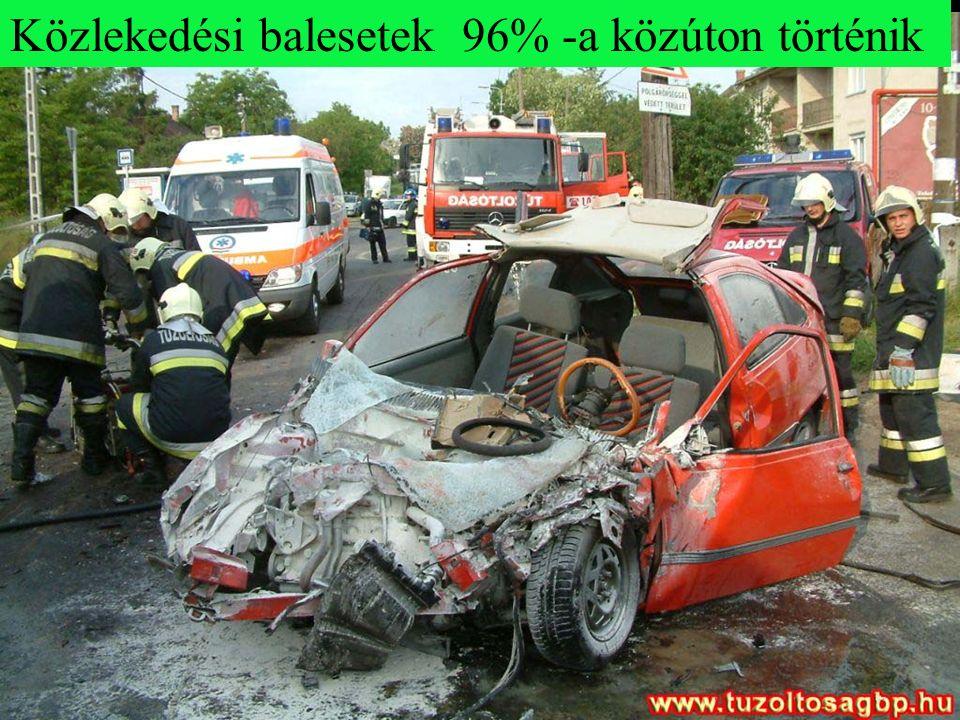 Közlekedési balesetek 96% -a közúton történik
