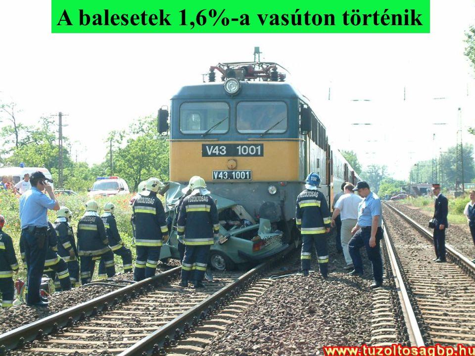 A balesetek egy része nem igényel tűzoltói beavatkozást.