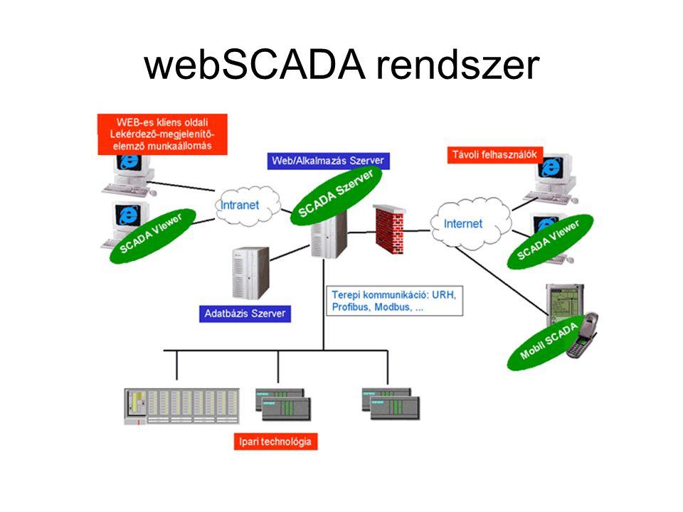 webSCADA rendszer