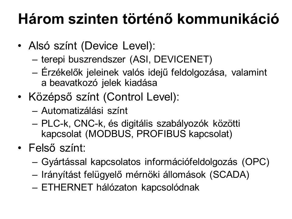 Három szinten történő kommunikáció Alsó színt (Device Level): –terepi buszrendszer (ASI, DEVICENET) –Érzékelők jeleinek valós idejű feldolgozása, valamint a beavatkozó jelek kiadása Középső színt (Control Level): –Automatizálási színt –PLC-k, CNC-k, és digitális szabályozók közötti kapcsolat (MODBUS, PROFIBUS kapcsolat) Felső színt: –Gyártással kapcsolatos információfeldolgozás (OPC) –Irányítást felügyelő mérnöki állomások (SCADA) –ETHERNET hálózaton kapcsolódnak