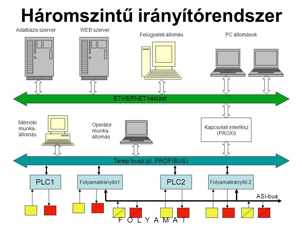 Háromszintű irányítórendszer Adatbázis szerverWEB szerver Felügyeleti állomásPC állomások ETHERNET hálózat Mérnöki munka- állomás Operátor munka- állomás Kapcsolati interfész (PROXI) PLC1 Terepi busz (pl.