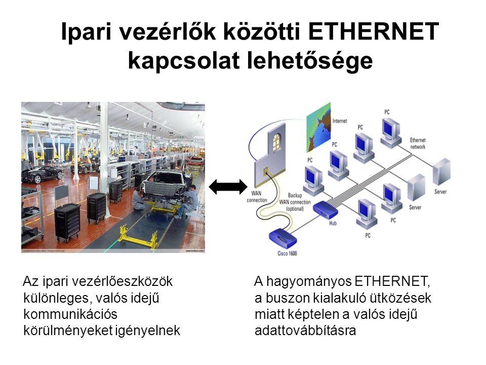 Ipari vezérlők közötti ETHERNET kapcsolat lehetősége Az ipari vezérlőeszközök különleges, valós idejű kommunikációs körülményeket igényelnek A hagyományos ETHERNET, a buszon kialakuló ütközések miatt képtelen a valós idejű adattovábbításra
